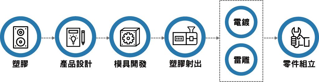 塑膠射出流程,塑膠射出代工流程,塑膠OEM,塑膠ODM,塑膠OEM流程,塑膠ODM流程